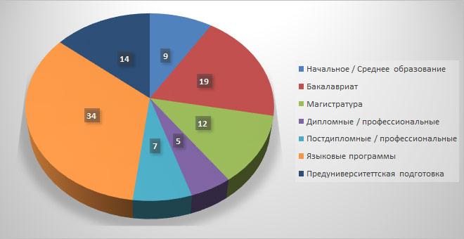 Структура запросов на программы обучения (%)